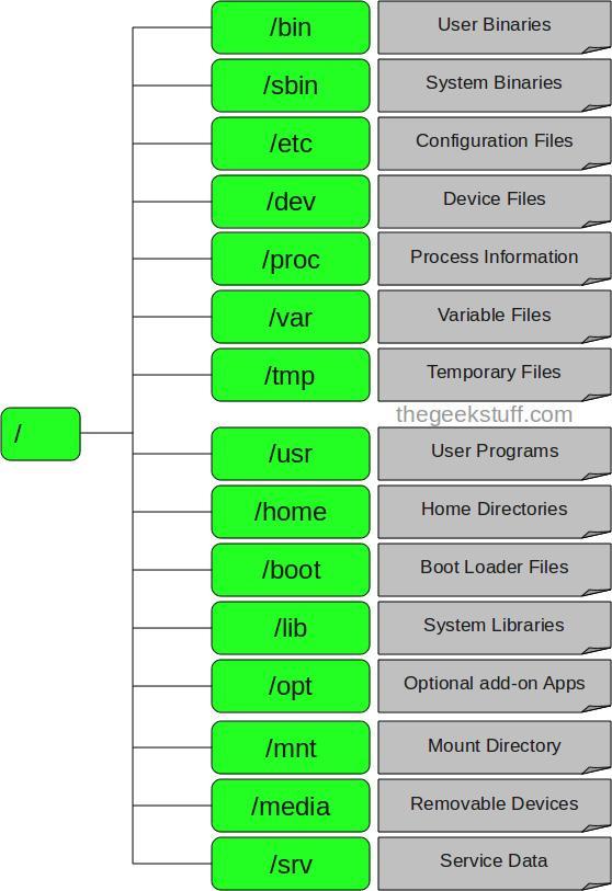 Cấu Tr 250 C C 226 Y Thư Mục Trong Linux Hostvn Hướng Dẫn Sử Dụng