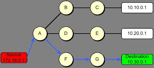 DNS Unicast