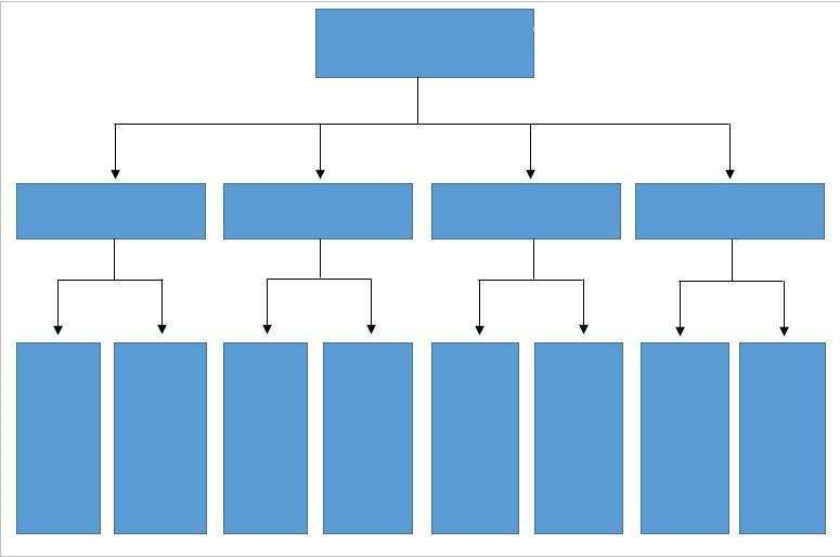 Tạo sơ đồ ý tưởng cho website