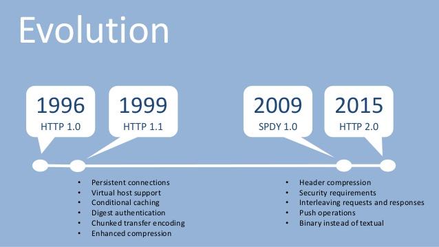 Các giai đoạn phát triển của giao thức HTTP