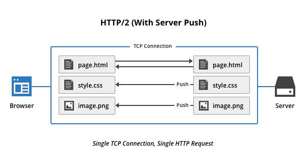 Gửi trước dữ liệu Server Push
