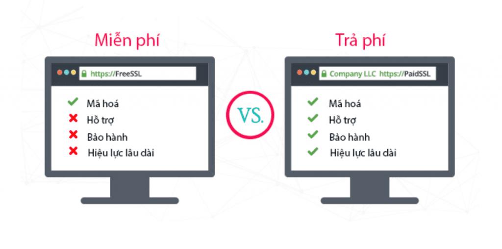 So sánh SSL trả phí và SSL miễn phí