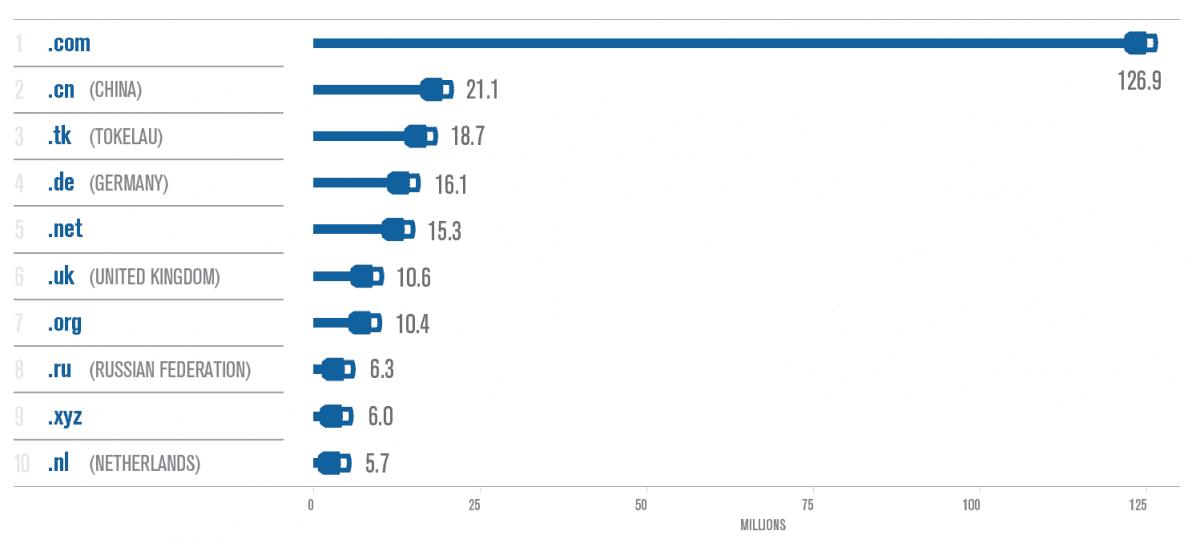 Top 10 tên miền được đăng ký nhiều nhất