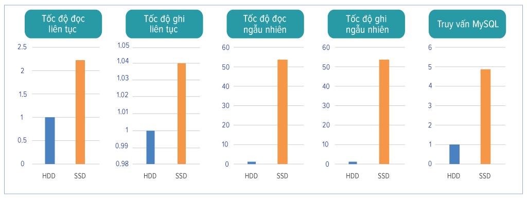 Tốc độ Cloud VPS SSD và Cloud VPS HDD
