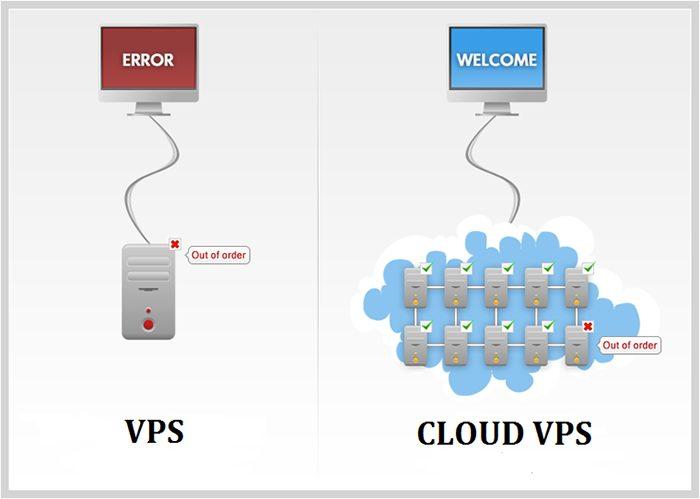 Khả năng mở rộng VPS và CLoud VPS