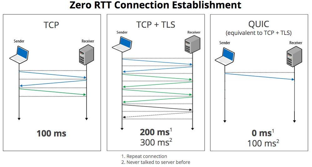 RTT Connection Establishment