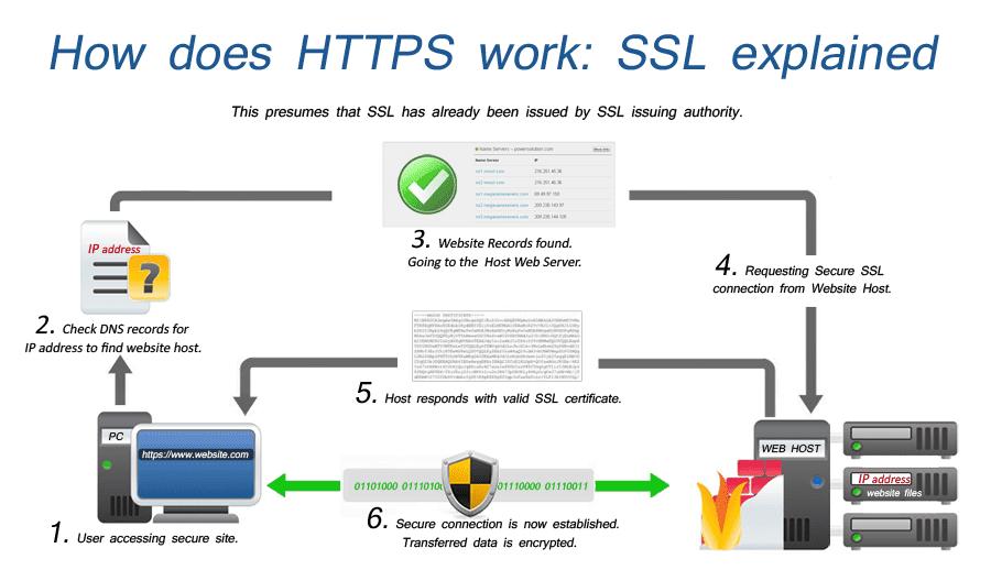 SSL hoạt động như thế nào