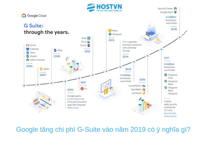 Google tăng chi phí G-Suite vào năm 2019 có ý nghĩa gì? 1