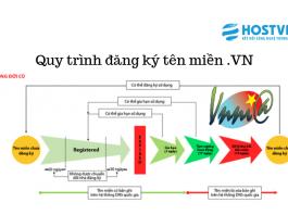 quy trình đăng ký tên miền .vn