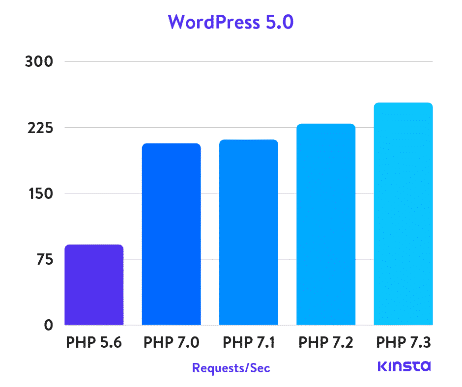 php-performance