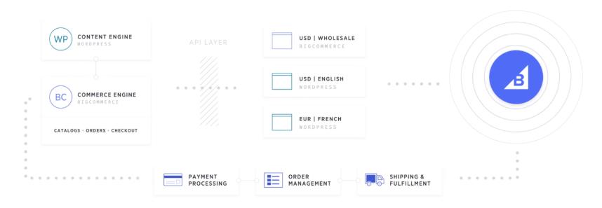BigCommerce - tạo website thương mại điện tử