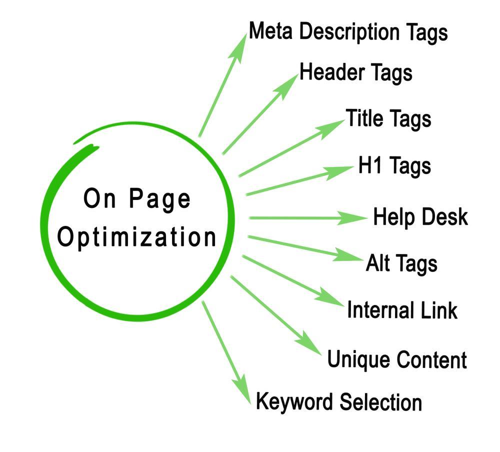 seo on page - tối ưu seo cho bài viết