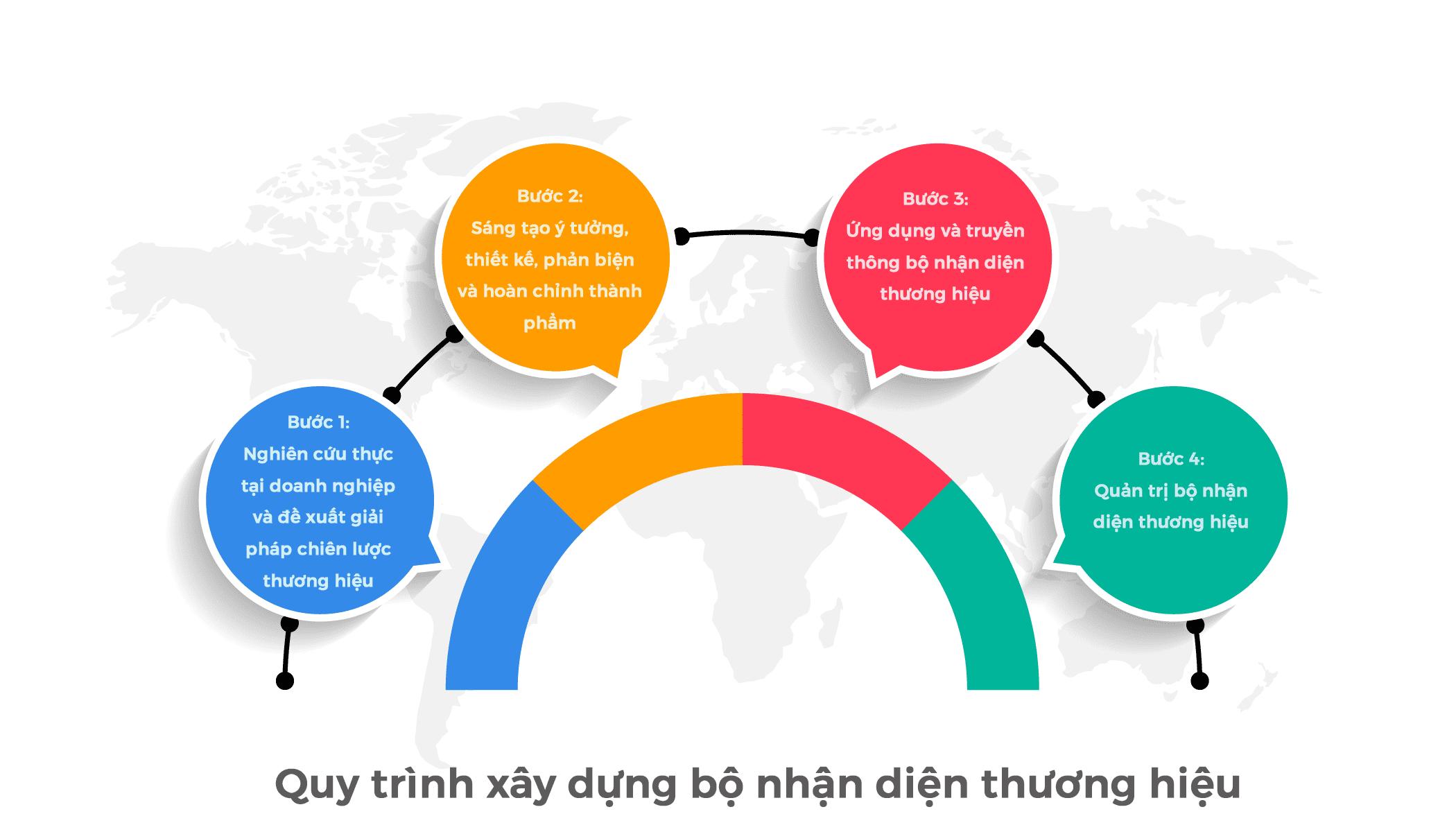 xay-dung-bo-nhan-dien-thuong-hieu-2