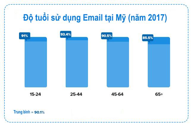 độ tuổi sử dụng email