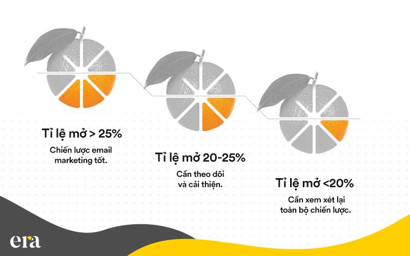 Tỷ lệ chuyển đổi qua email marketing