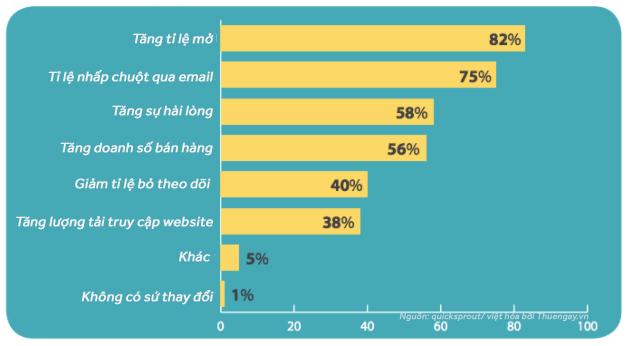10 cách viết tiêu đề Email giúp tăng tỉ lệ mở thư hiệu quả
