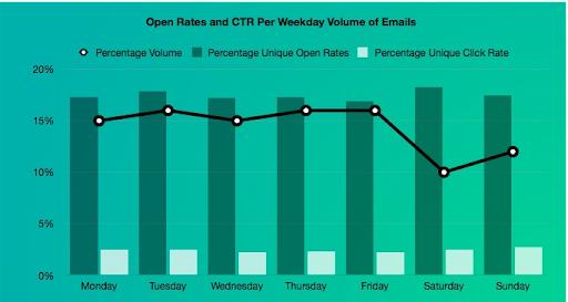 Những khung giờ vàng để gửi email giúp tăng tỷ lệ open rate tốt nhất
