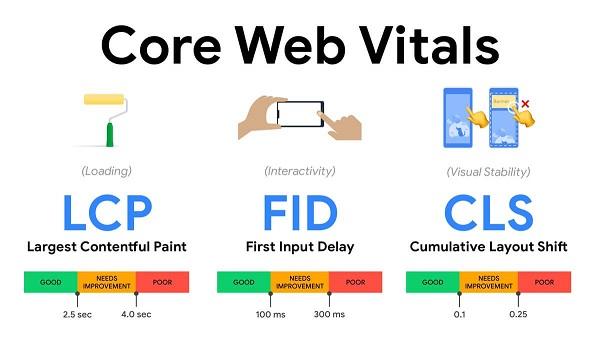 Core web Vitals là 3 chỉ số đo lường thể hiện trải nghiệm