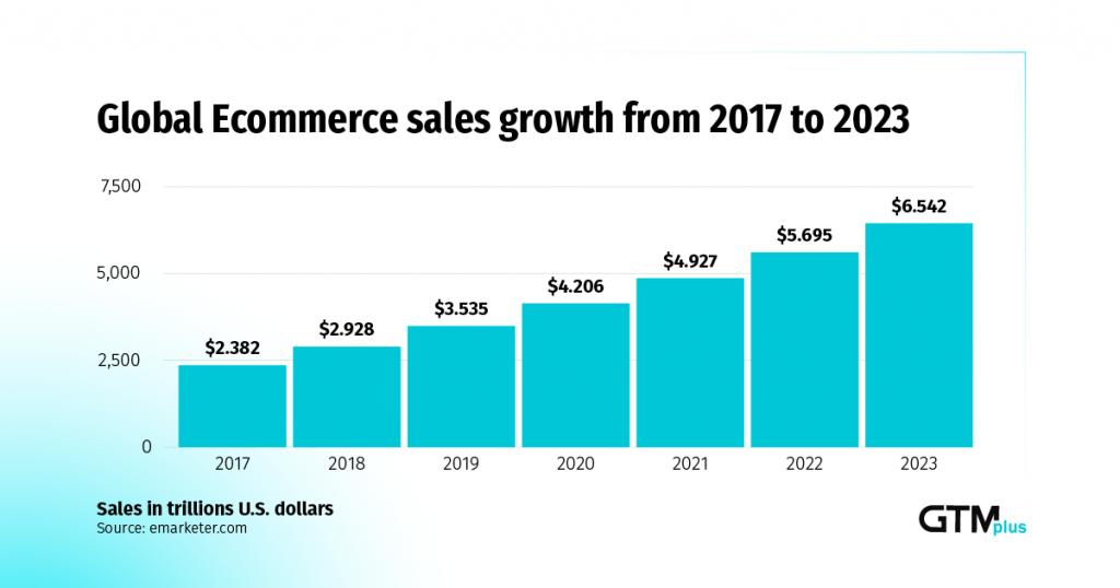 tốc độ tăng trưởng ecommerce