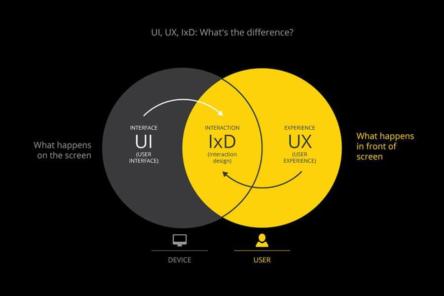 Thiết kế UX rất quan trọng khi bán hàng online qua website