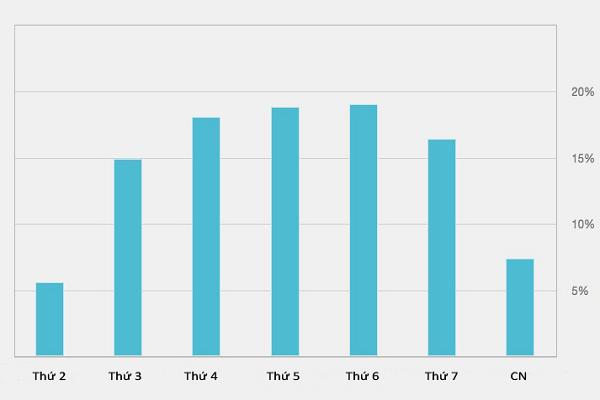 Bạn nên gửi email marketing vào các ngày trong tuần