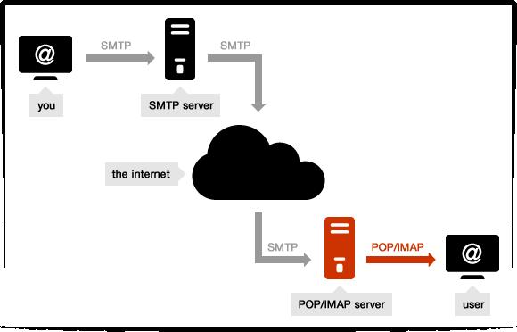quản lý tài khoản email thông qua webmail (POP) và ứng dụng email (IMAP)