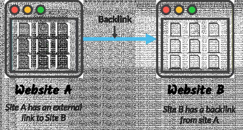 Xây dựng backlink hiệu quả