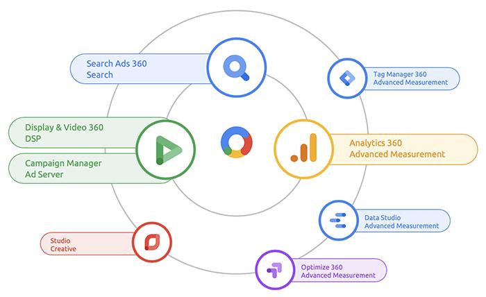 Là các công cụ phân tích và tiếp thị hợp nhất được cải tiến của Google