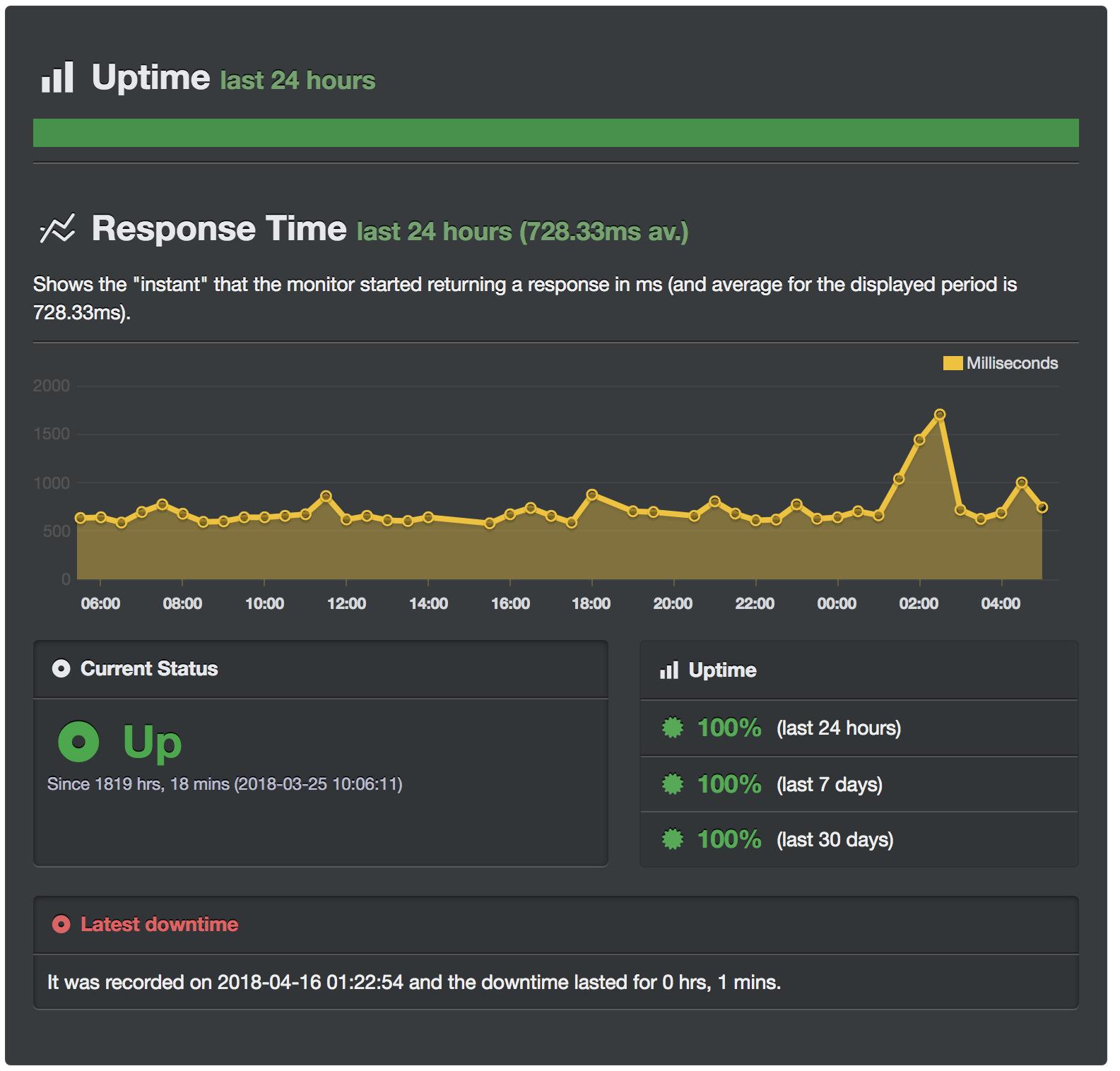 UptimeRobot - Giám sát thời gian hoạt động của trang web miễn phí