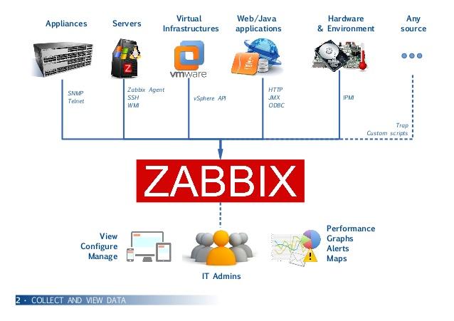 Zabbix giúp bạn giám sát mọi thứ từ giám sát mạng, máy chủ, đám mây, ứng dụng đến giám sát dịch vụ